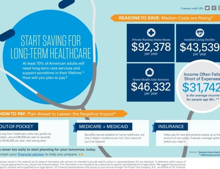 Start Saving For Long-Term Healthcare
